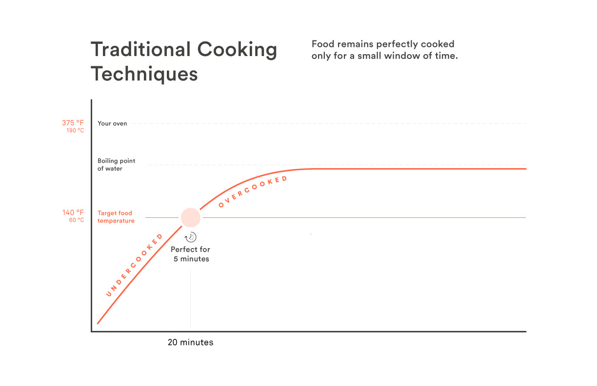 what is sous vide? chefsteps Temperature of an Object your food is prepared just the way you like it\u2014get distracted for a few minutes, and you\u0027ve missed your opportunity to enjoy a perfectly prepared steak